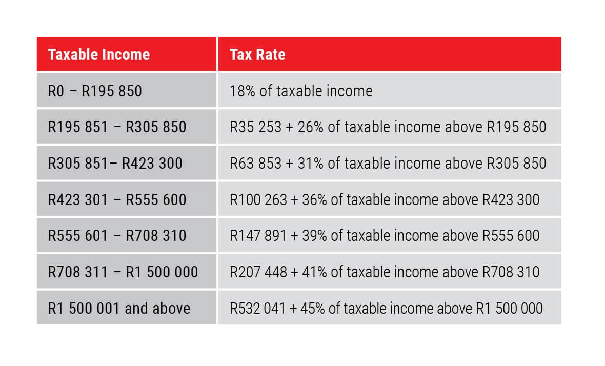 New Tax Rates 2020 Vs 2019.Allan Gray 2019 Budget Speech Update