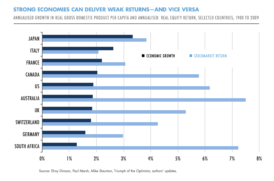 Strong economies can deliver weak returns