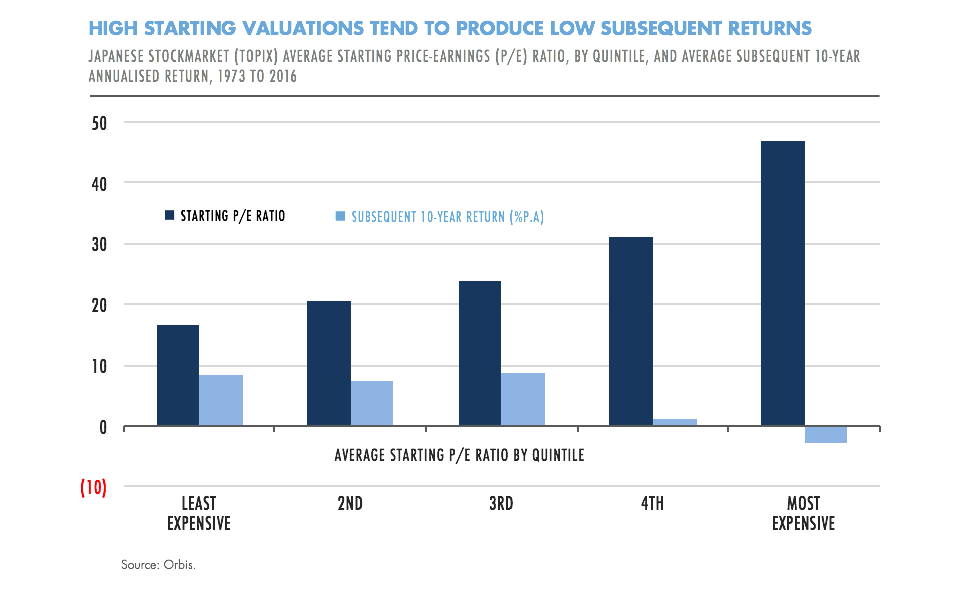 High starting valuations produce low returns