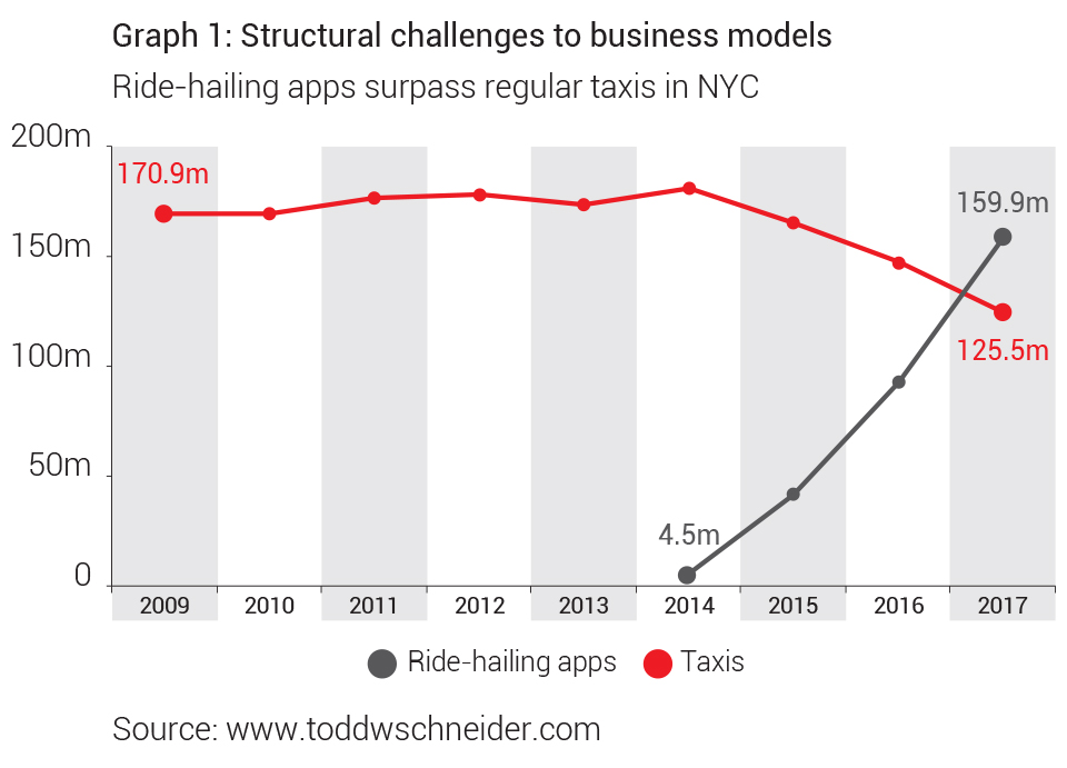Allan Gray Structural Challenges To Business Models