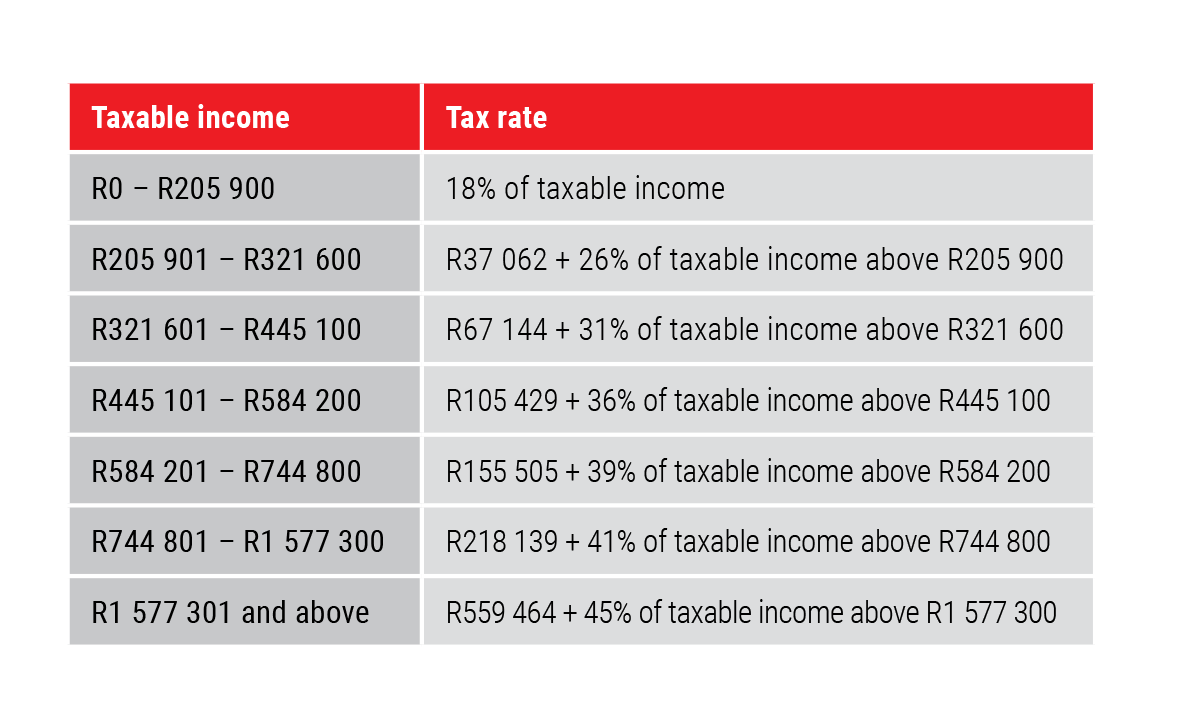 Tax changes 2021 pensions and investments investment template download website