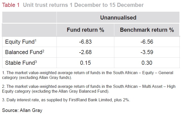 Unit trust returns 1 December to 15 December