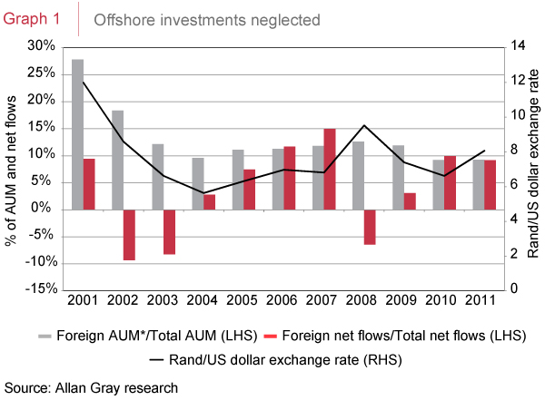 Offshore investments neglected