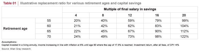 Replacement ratio for retirement ages and capital savings