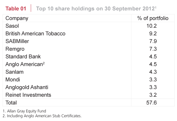 Top 10 share holdings on 30 September 2012