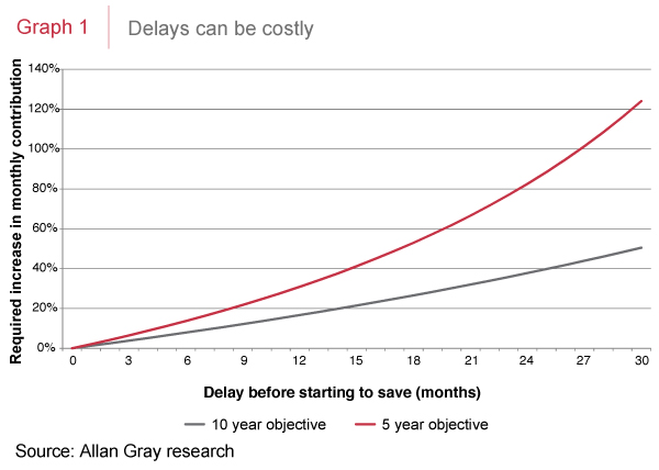 Delays can be costly