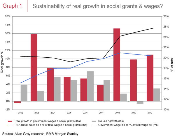 Sustainability of growth in social grants