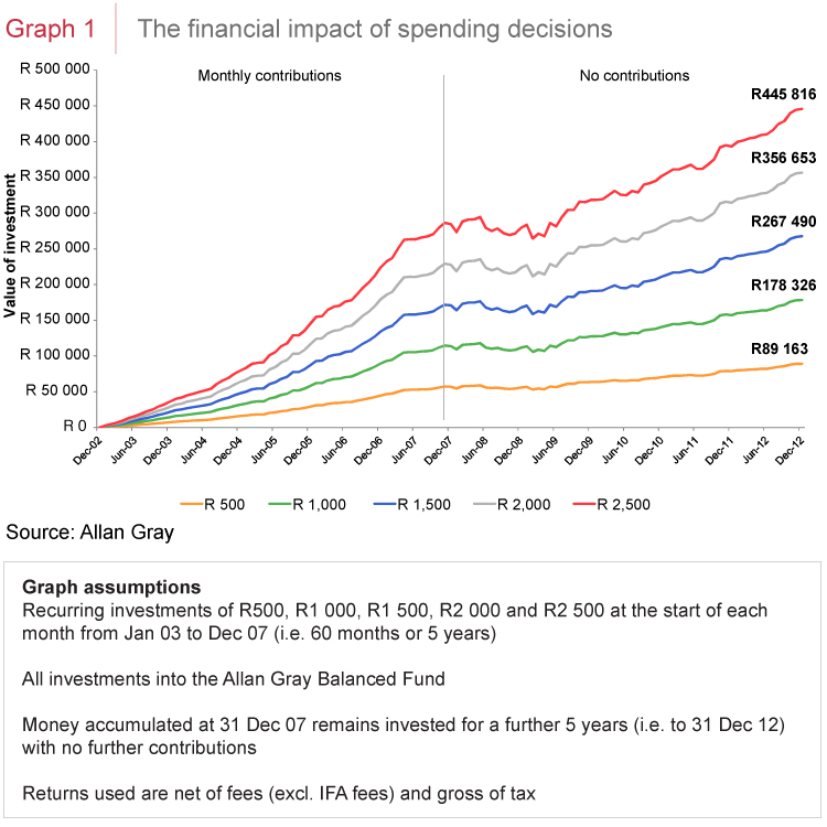 The financial impact of spending decisions