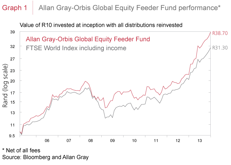 Allan Gray-Orbis Global Equity Feeder Fund performance