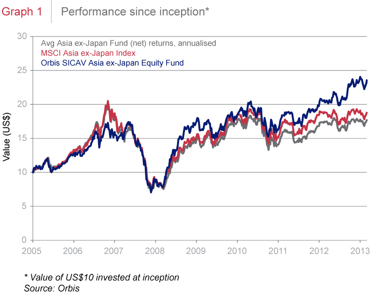 Performance since inception