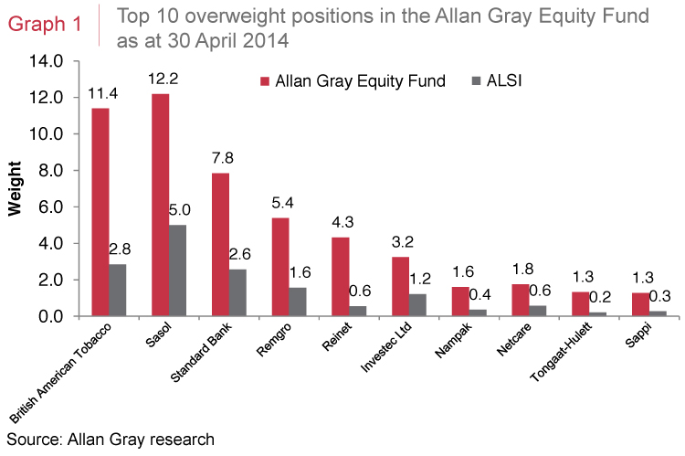 Top 10 overweight positions in the Allan Gray Equity Fund