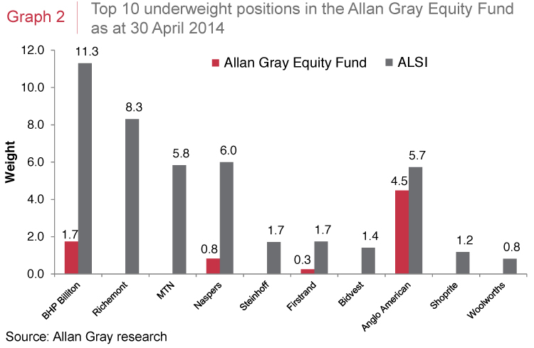 Top 10 underweight positions in the Allan Gray Equity Fund
