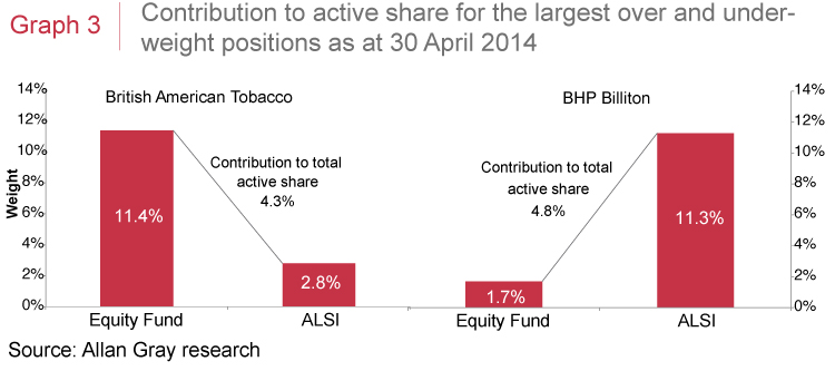 Contribution to active share for the largest over and under-weight positions