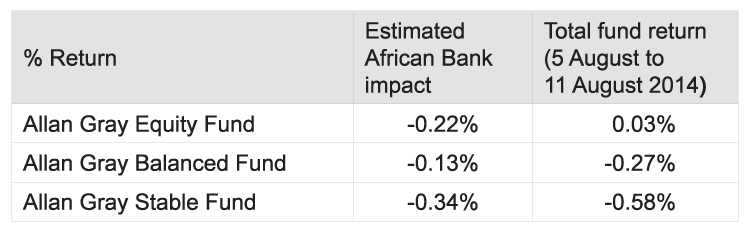 Impact of change in value of African Bank securities