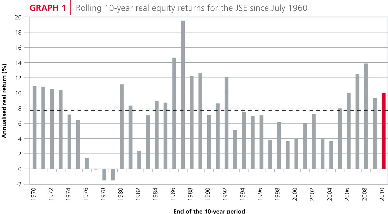 10-year real equity returns for the JSE