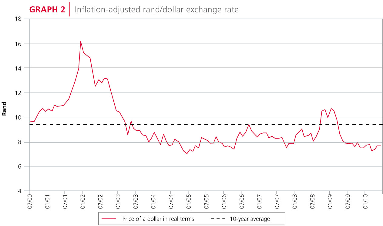 Inflation-adjusted rand/dollar exchange rate