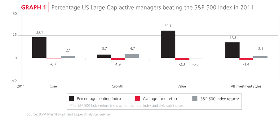 Percentage active managers beating index