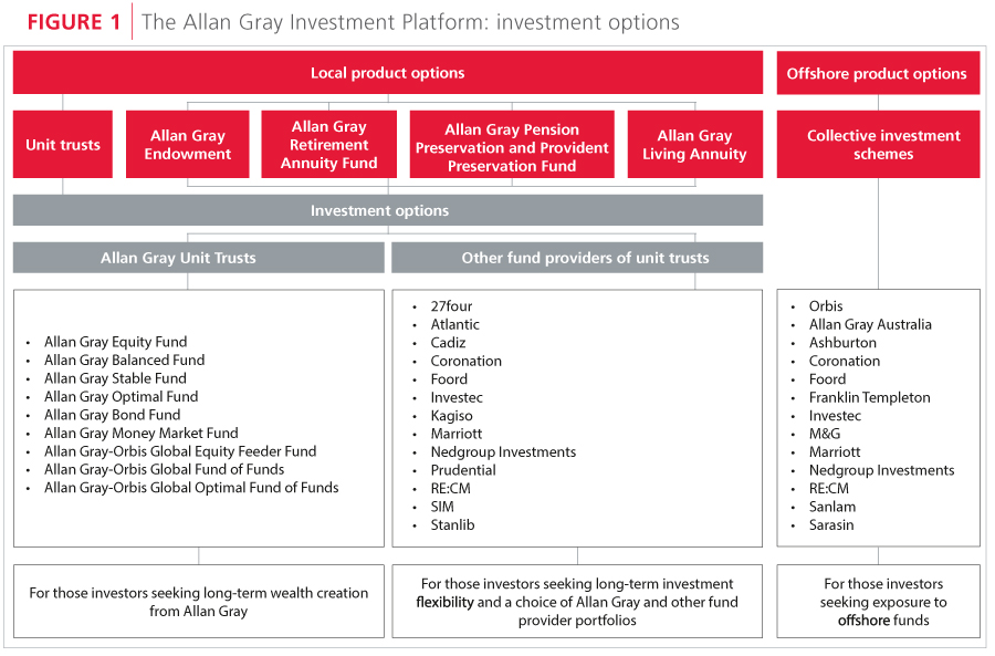 Allan Gray Investment Platform: investment options