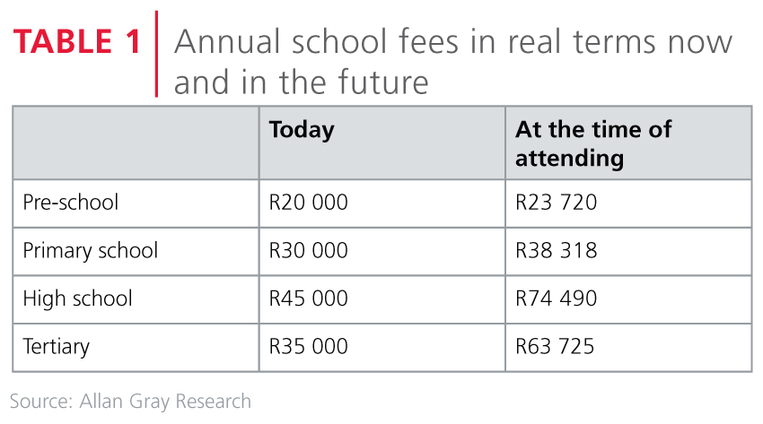 Annual school fees in real terms
