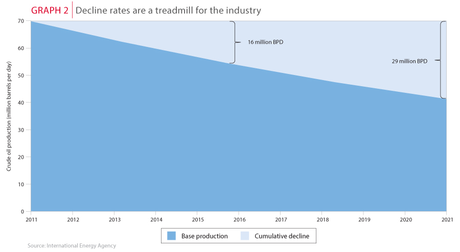 Decline rates are a treadmill for the industry