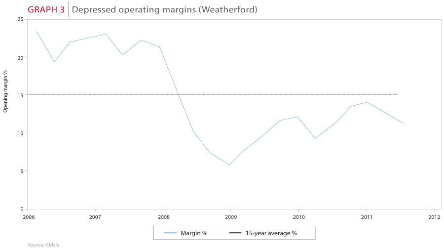 Depressed operating margins (Weatherford)