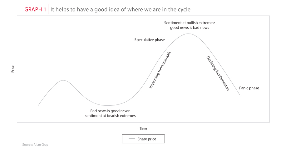 Where we are in the cycle
