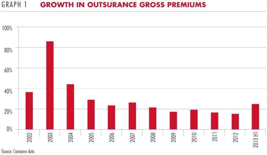Growth in Outsurance gross premiums