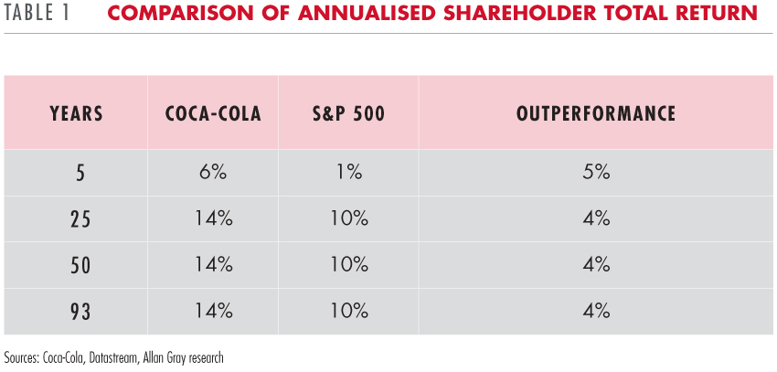 Comparison of annualised shareholder return
