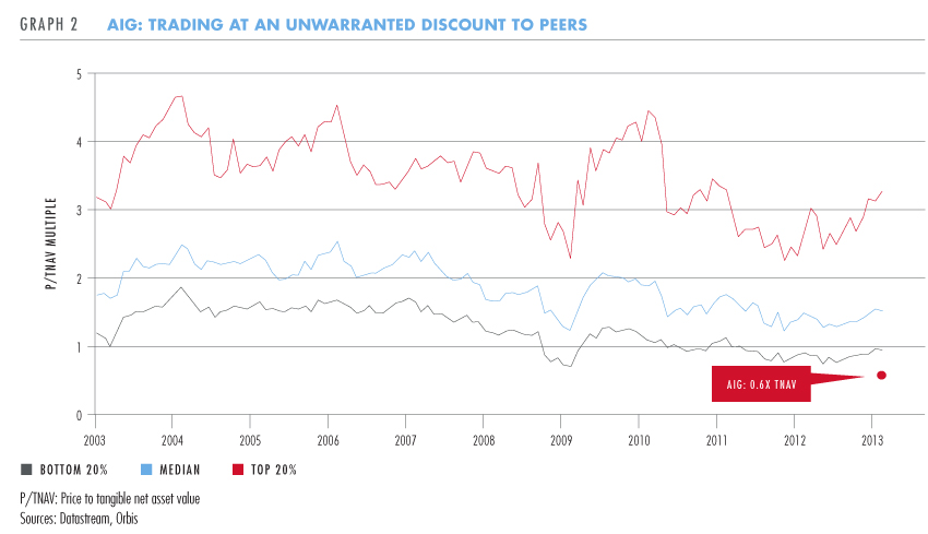 AIG: Trading at an unwarranted discount