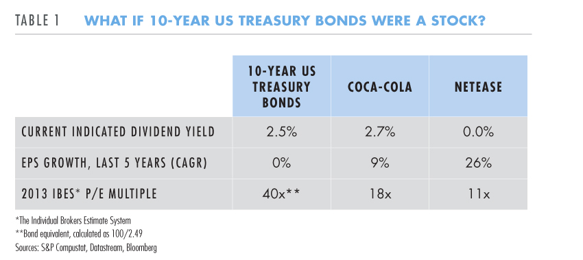 10-year US treasury bonds were a stock?