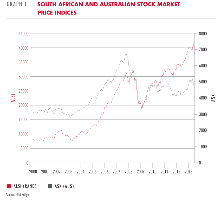 South African and Australian stock market price indices