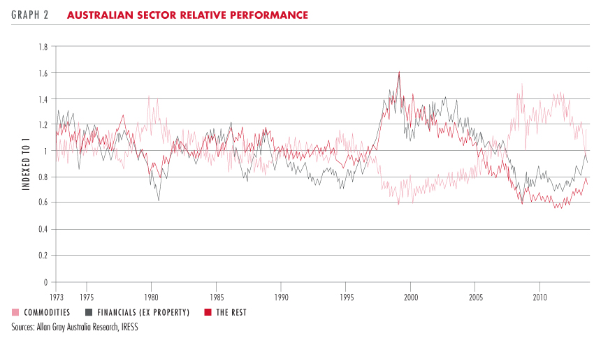 Australian sector relative performance