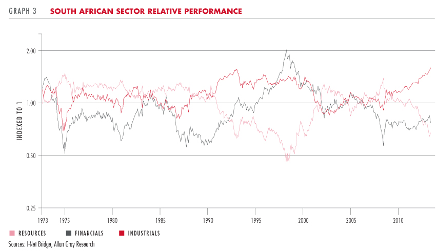South African sector relative performance