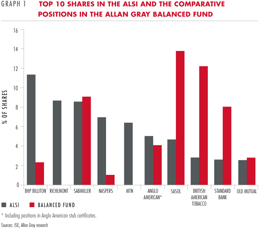 Top 10 shares in the ALSI and comparative positions in the Allan Gray Balanced Fund