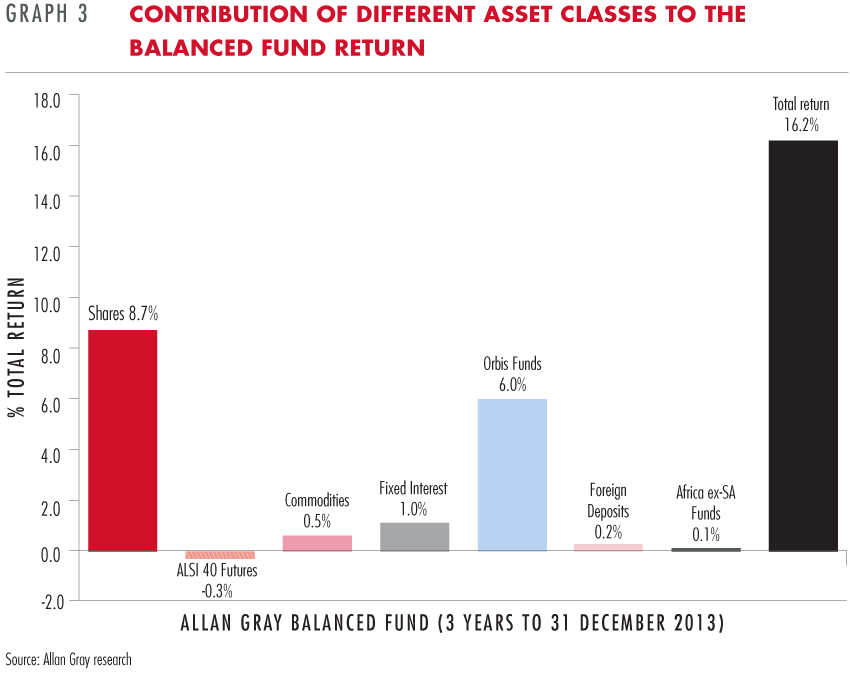 Contribution of the different asset classes to the Balanced Fund return