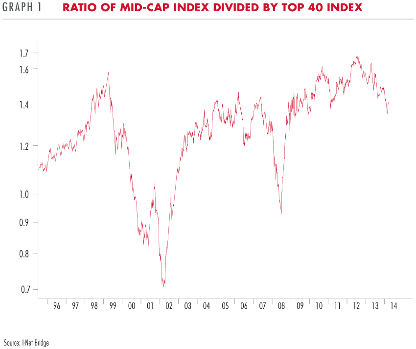 Mid-cap index divided by top 40 index