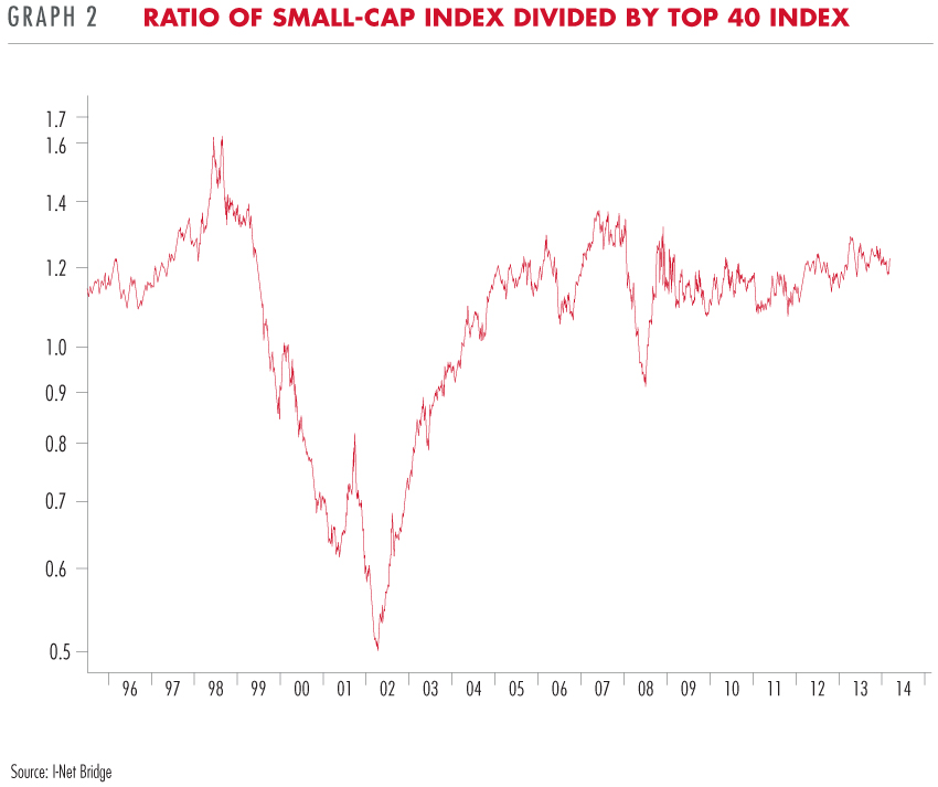 small-cap index divided by top 40 index