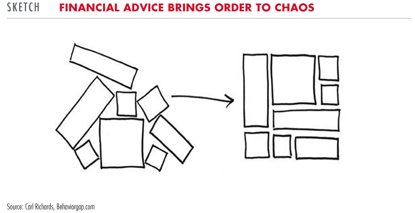 Financial advice brings order to chaos