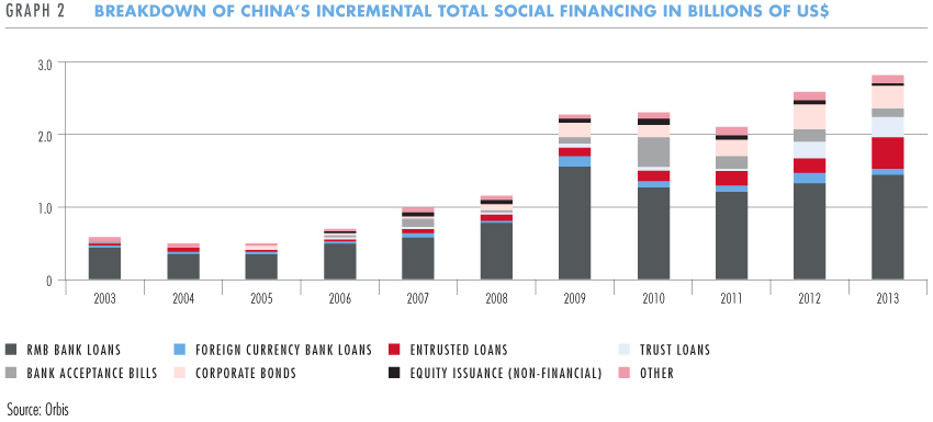 Breakdown of China's incremental total social financing