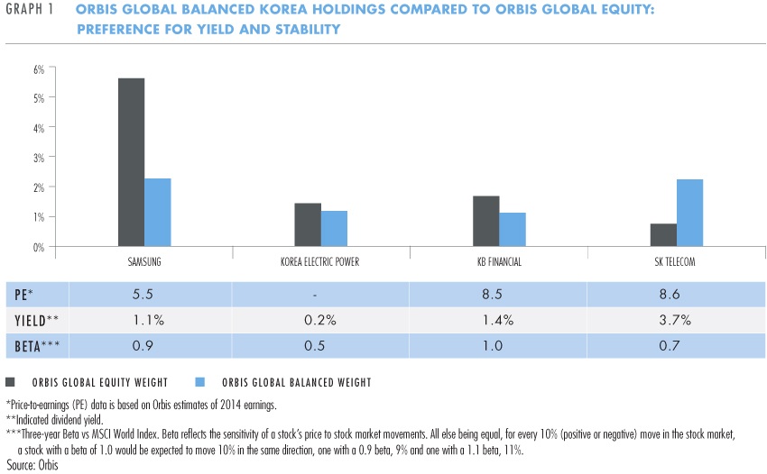 Orbis Global Balanced Korea holdings