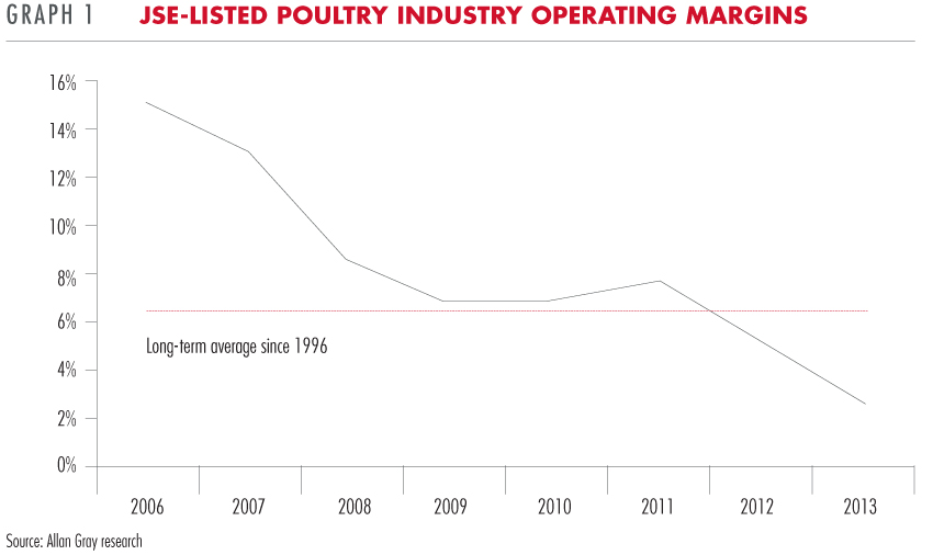 Poultry industry operating margins