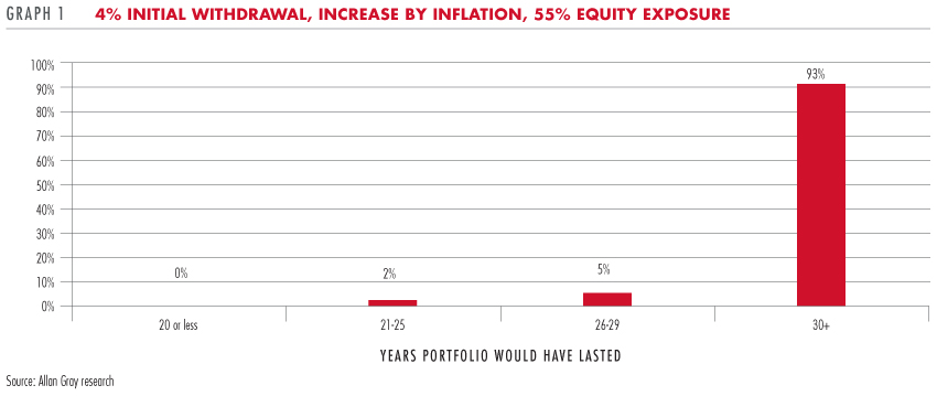 4% initial withdrawal, increase by inflation, 55% equity exposure