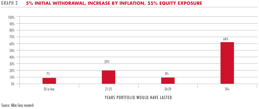 5% initial withdrawal, increase by inflation, 55% equity exposure
