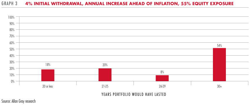 4% initial withdrawal, annual increase ahead of inflation, 55% equity exposure