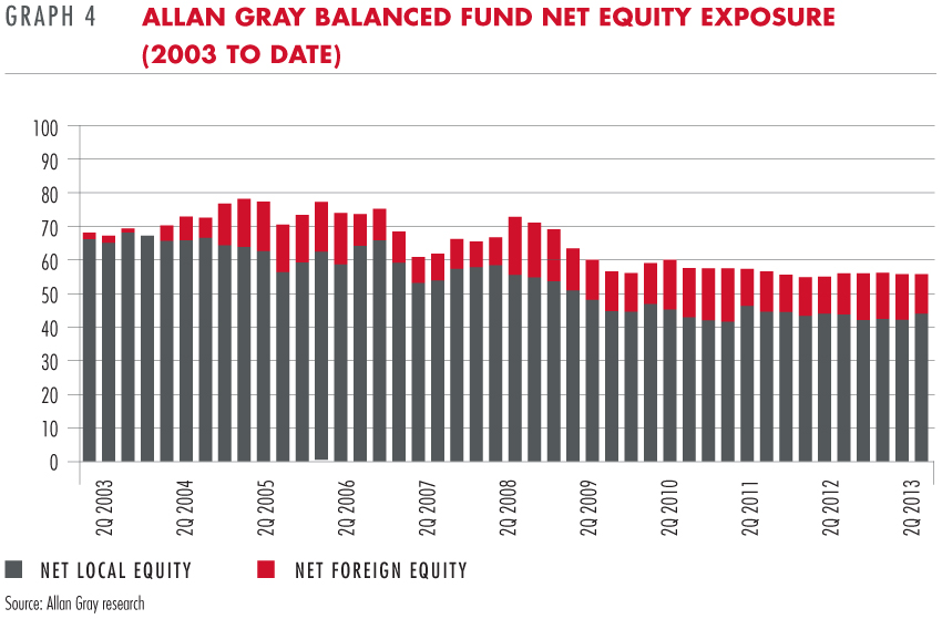 Allan Gray Balanced Fund net equity exposure