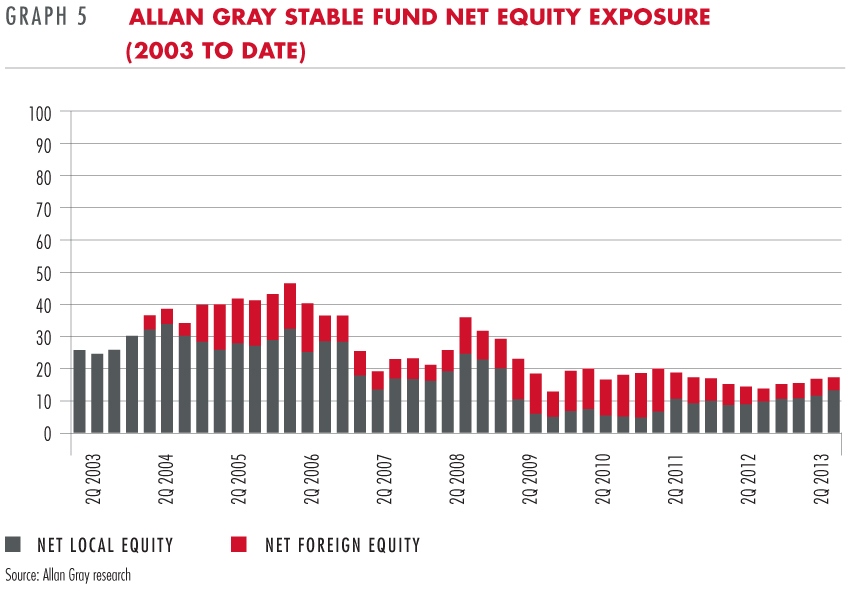 Allan Gray Stable Fund net equity exposure