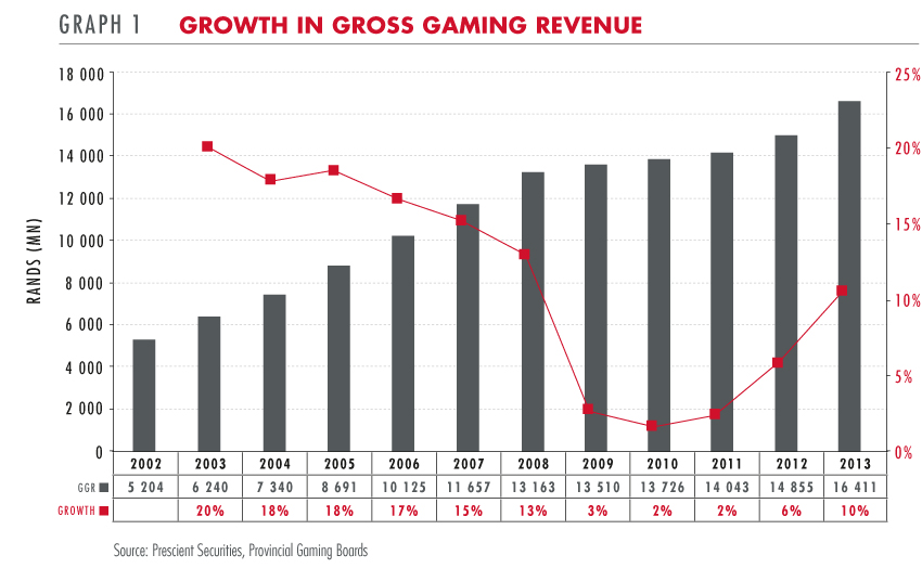 Growth in gross gaming revenue