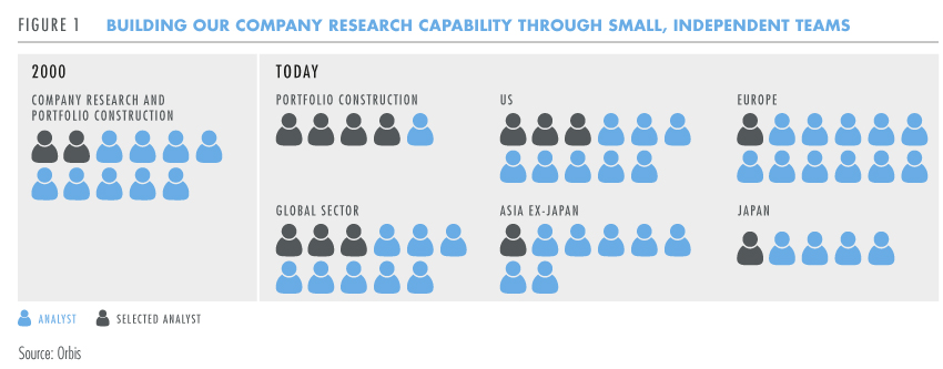 Building company research capability
