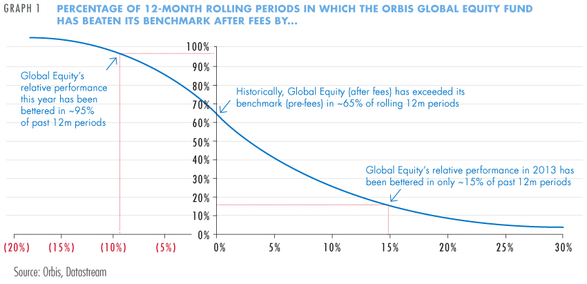 Orbis Global Equity Fund beat benchmark
