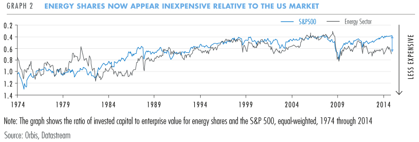 Energy shares now appear inexpensive
